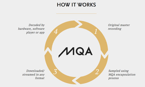 Meridian Unveils New Music Format, MQA