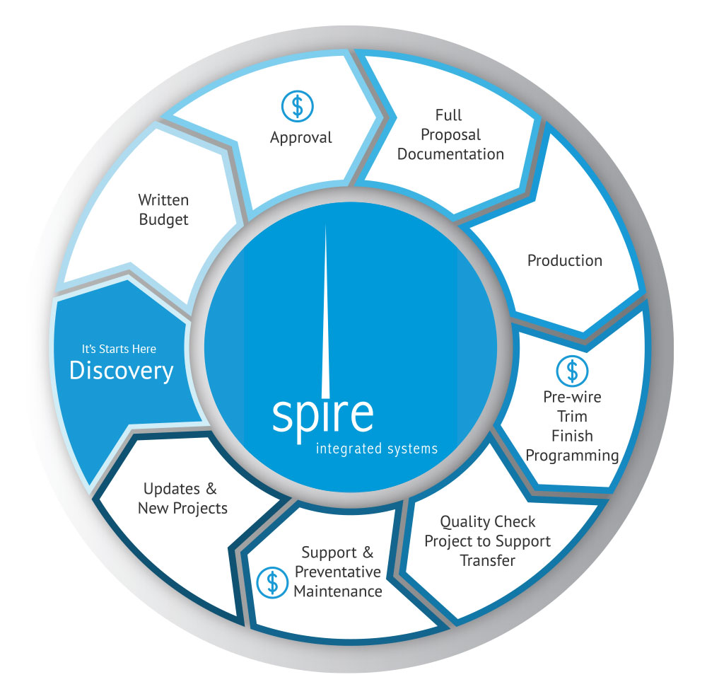 Spire Overal Process